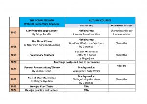 Outline of courses at IBA